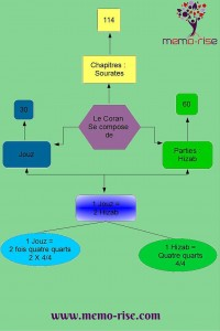 Mind map, organisation du Coran