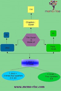 How is the Quran organised and how to read it  - memo-rise com