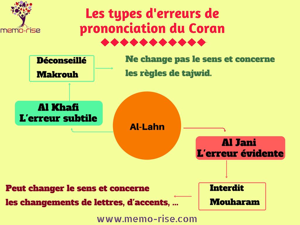 Il existe 2 types d'erreurs de prononciation du Coran : l'erreur évidente et l'erreur subtile.