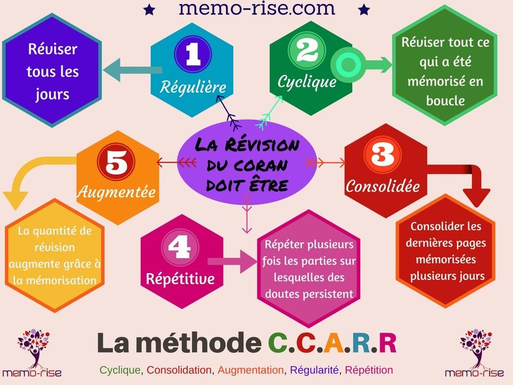 Réviser le Coran la méthode CCARR